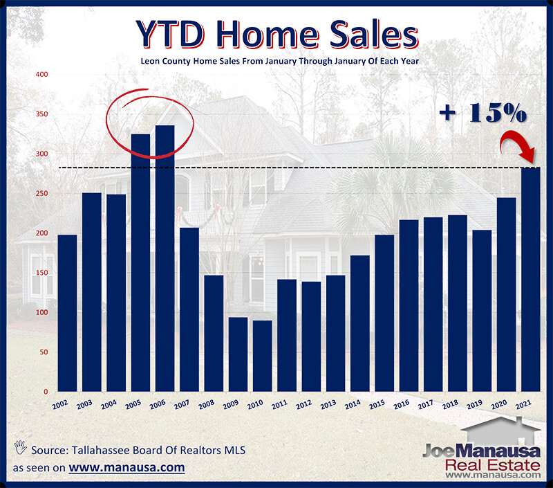 Year To Date Home Sales Report Tallahassee
