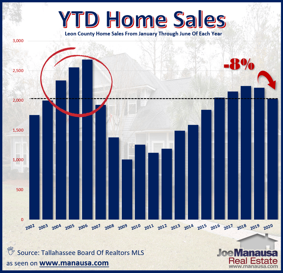 graph shows the number of homes sold during the first half of each year