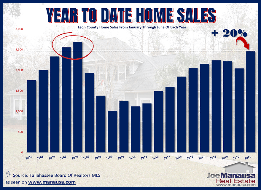 Year To Date Home Sales Report Tallahassee July 2021