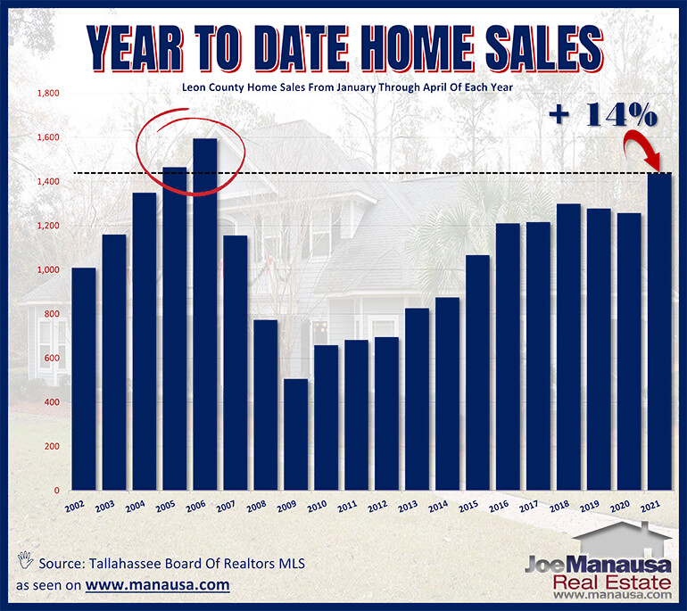 Graph shows year to date home sales in Tallahassee through April 2021