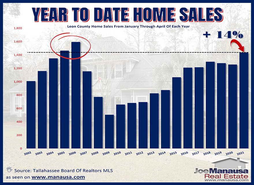Annual home sales in Tallahassee Through April 2021