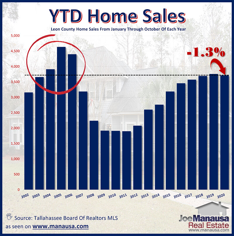Year to date home sales graph Tallahassee Florida