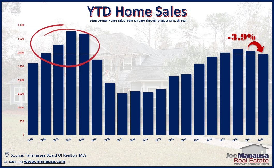 Year To Date Home Sales September 2020