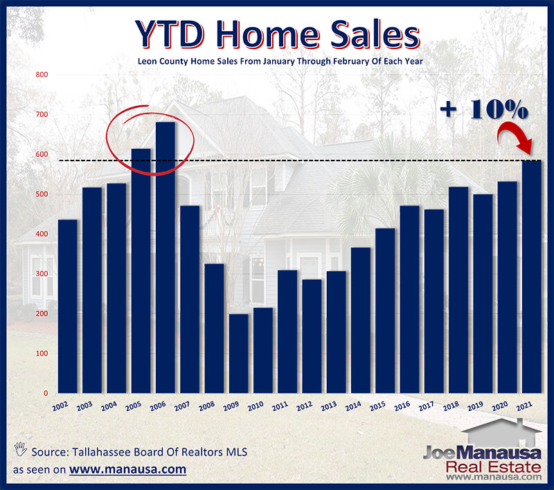 Annual home sales in Tallahassee