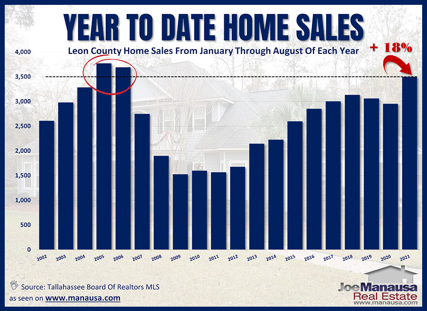 Annual home sales in Tallahassee Through August 2021