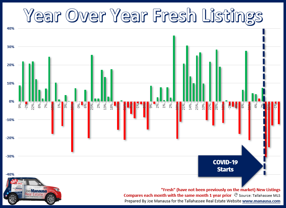 Year-over-year new listings graph