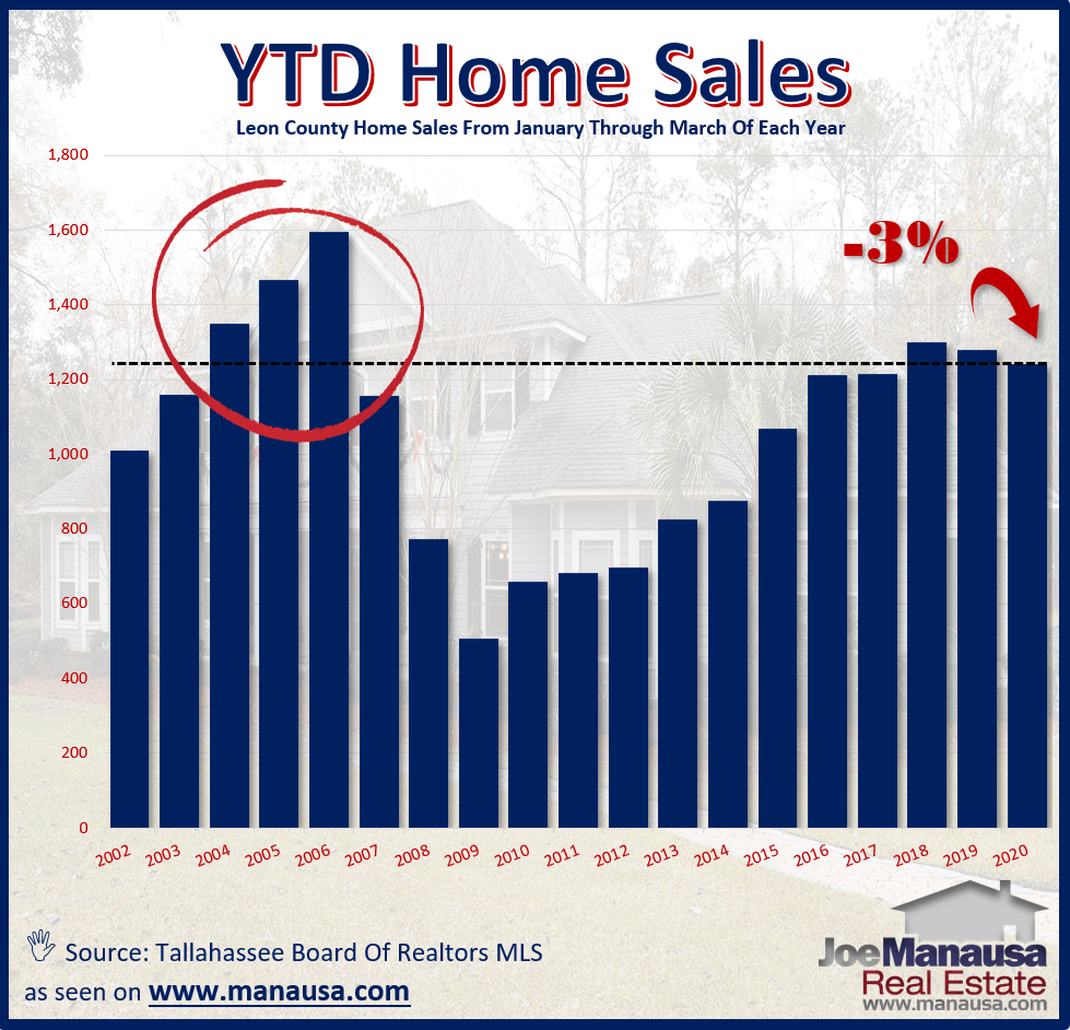 The impact of the pandemic appears to be finally showing in the closed home sales numbers