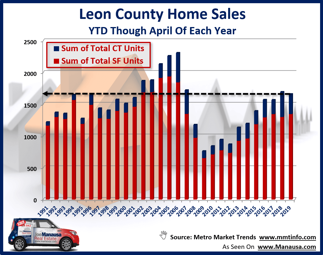 All home sales in Tallahassee through April of each year from 1991 through 2019