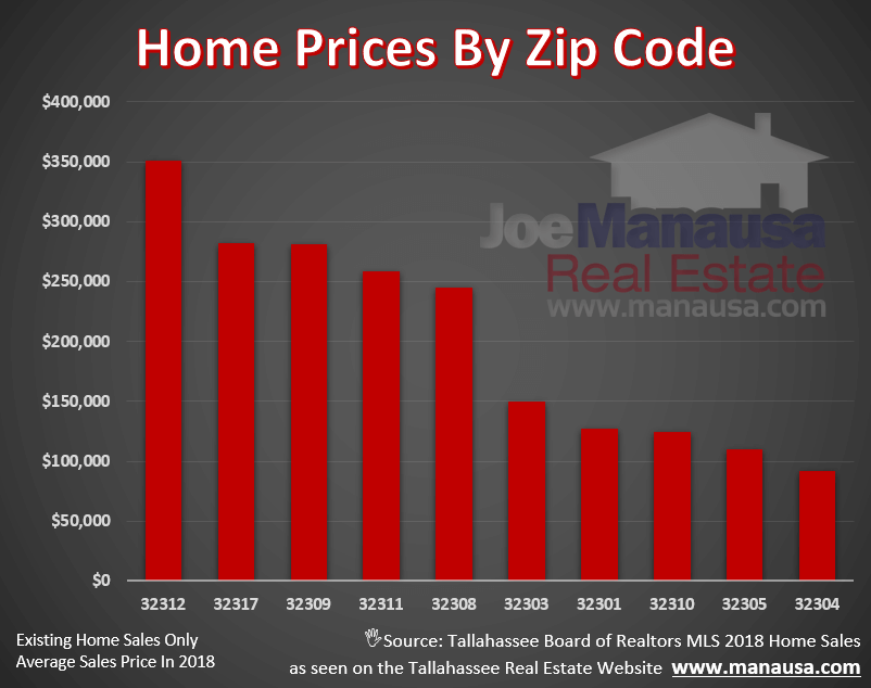 Average Home Prices In Tallahassee Zip Codes