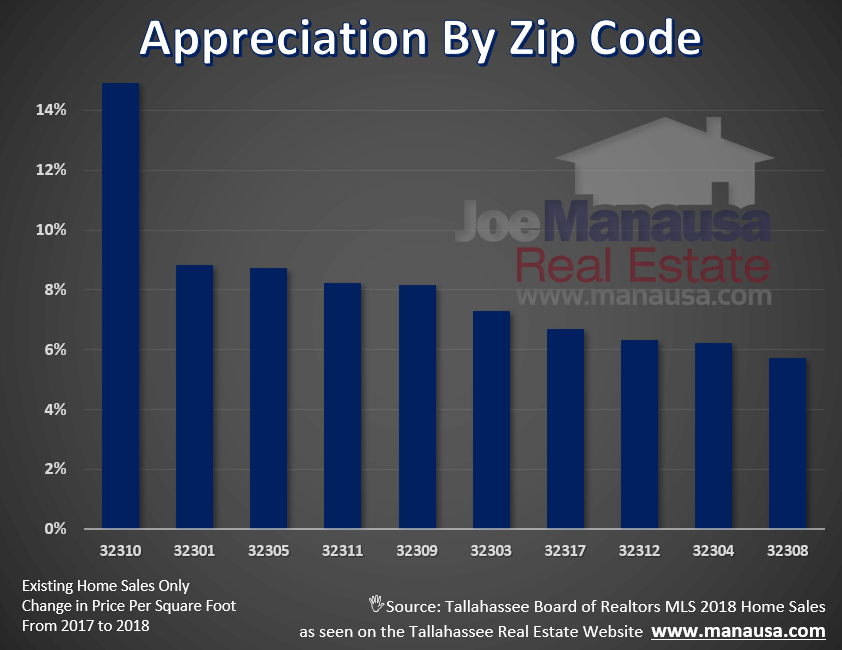 Real estate appreciation rates by zip code in Tallahassee, Florida