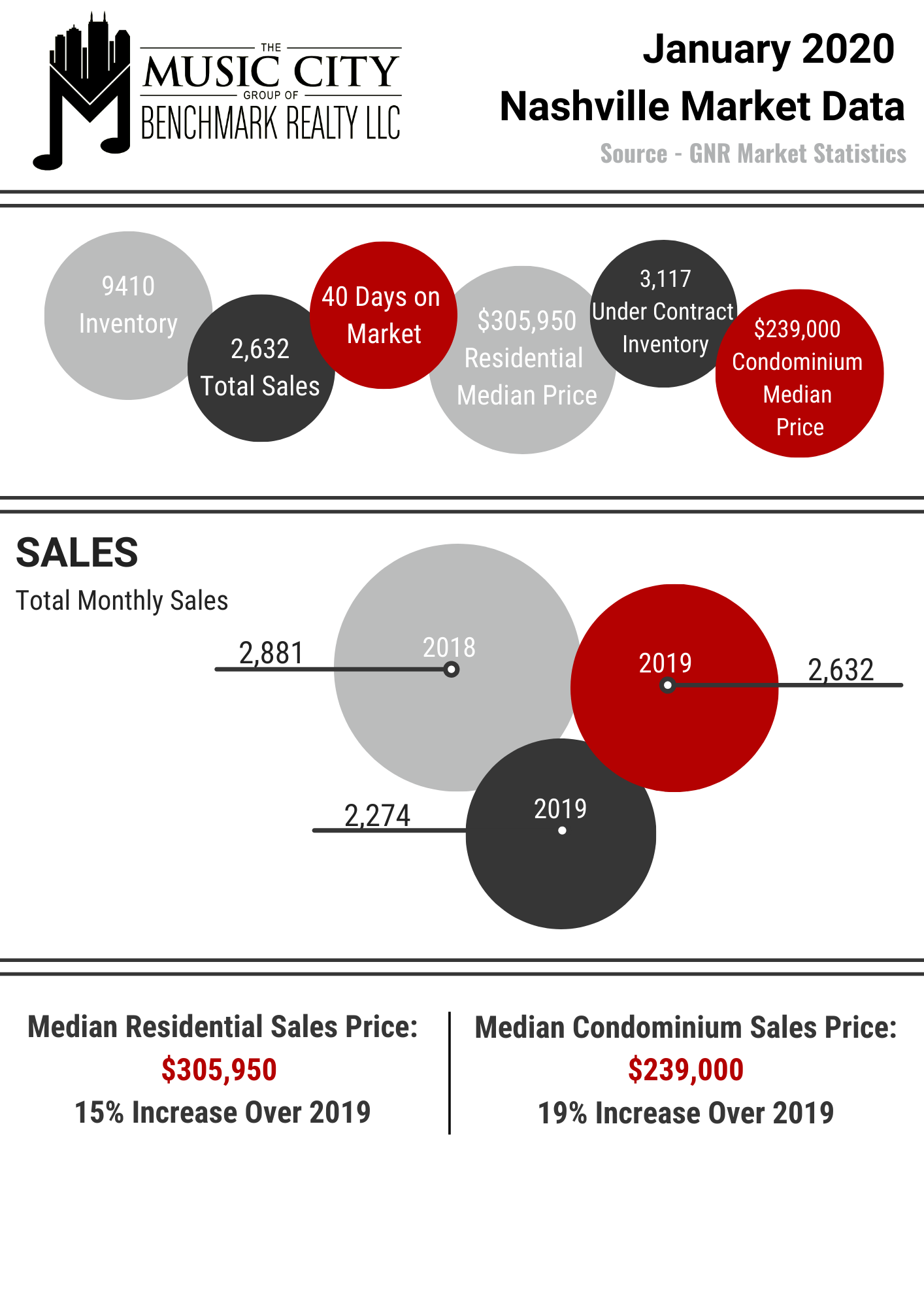 info graphic showing number of home purchases for the last three years in the month of January