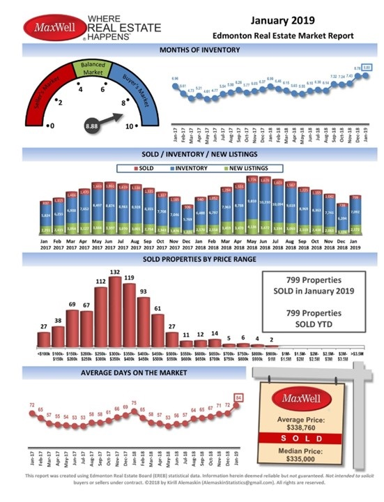 January Edmonton Market Stats Image
