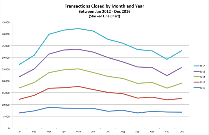 Stacked line chart depicting the closed sale transactions in the Phoenix Metro area between 2012-2016
