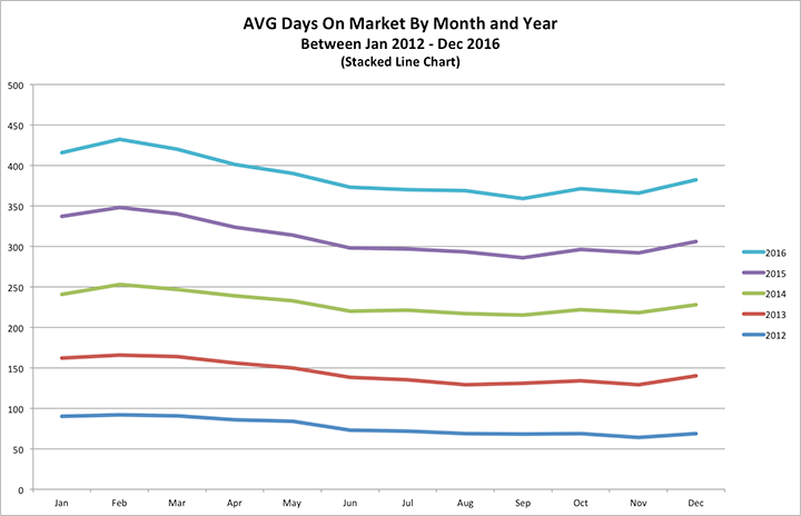Stacked line chart depicting the average Days on Market for homes in Maricopa and Pinal counties between 2012-2016
