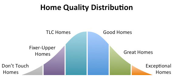 Infographic depicting the distribtuion of the quality of homes using a bell curve graphic