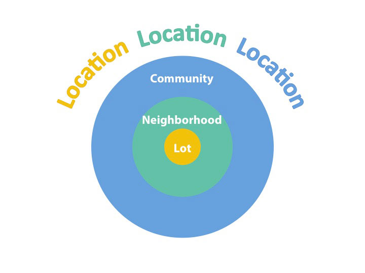 Location, Location, Location is the first home buying tip to consider when purchasing a home