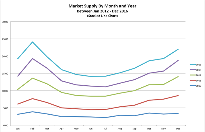 Stacked line chart depicting the housing market supply for the Phoenix Metro area between 2012-2016