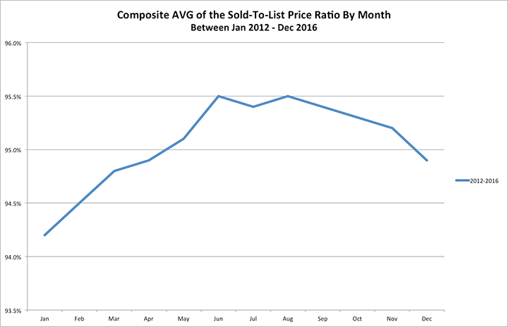 Graph illustrang the composite average of the sold to list price ratio in Maricipa and Pinal counties between 2012-2016