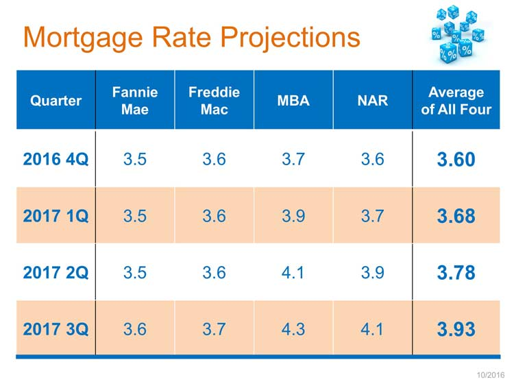Mortgage Rate Projections