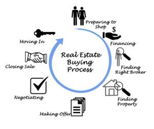 First Time Buyers Westchester County Real Estate NY