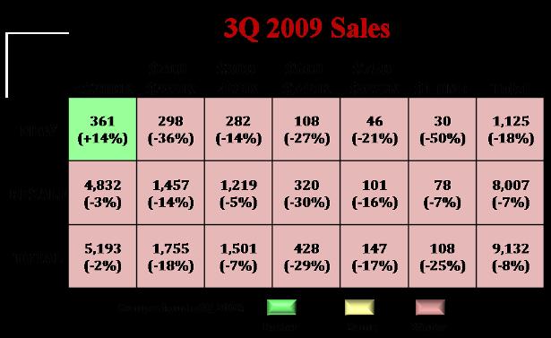 3q_2009_sales_615