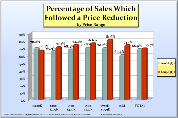 _sales_after_price_reduction_615