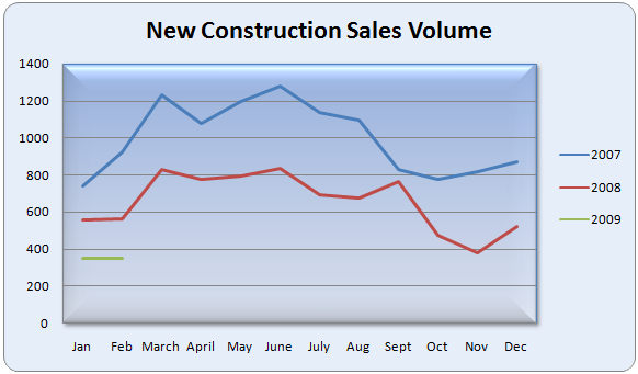 atlanta-single-family-new-construction-sales-volume_582