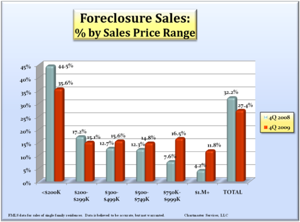 foreclosure-sales-by-price_600