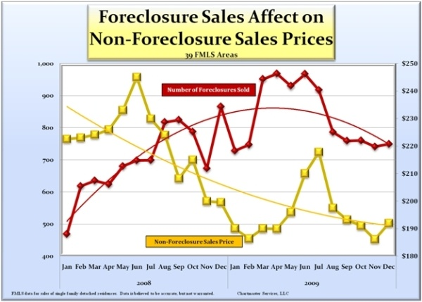 foreclosure-sales-effect-price_600