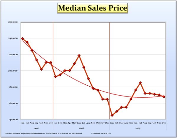 median-sales-price-curve_600