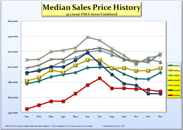 median-sales-price-history_600