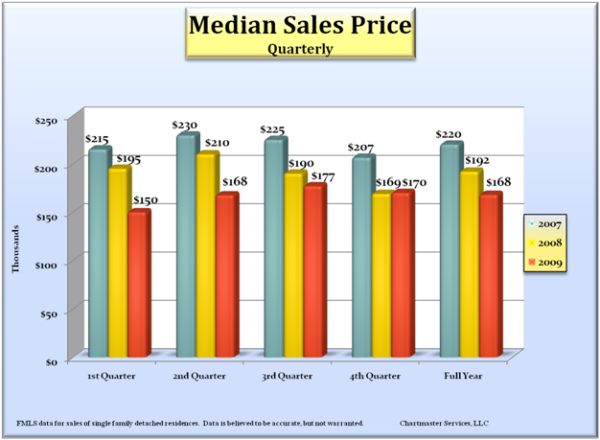 median-sales-price_600