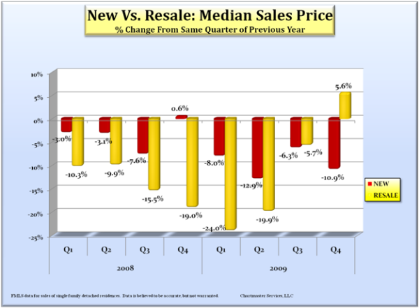 new-vs-resale-median_600