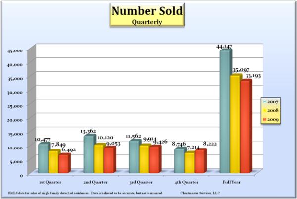 number-sold_600