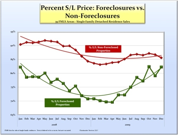 sales-price-foreclosure-vs-nonforelclusure_600