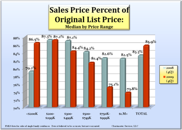 sales-price-vs-olp_600