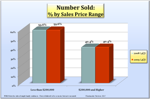 sales-volume-by-price_600