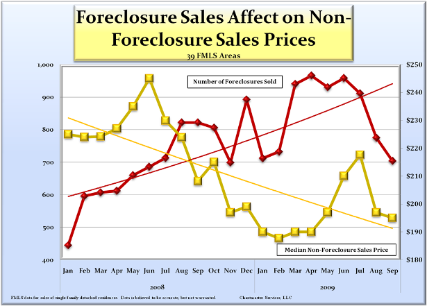 foreclosure_effect_on_price_615