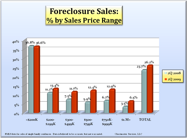 foreclosures_by_price_615