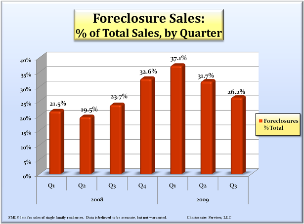 foreclosures_by_quarter_615