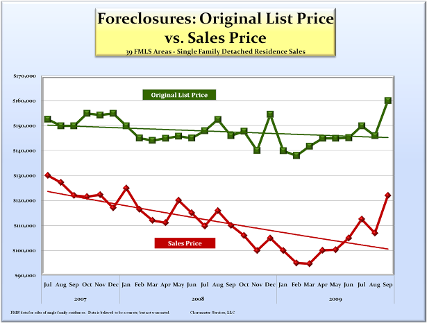 foreclosures_olp_vs_sp_615