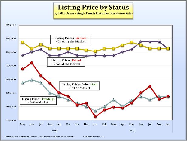 list_price_by_status_615