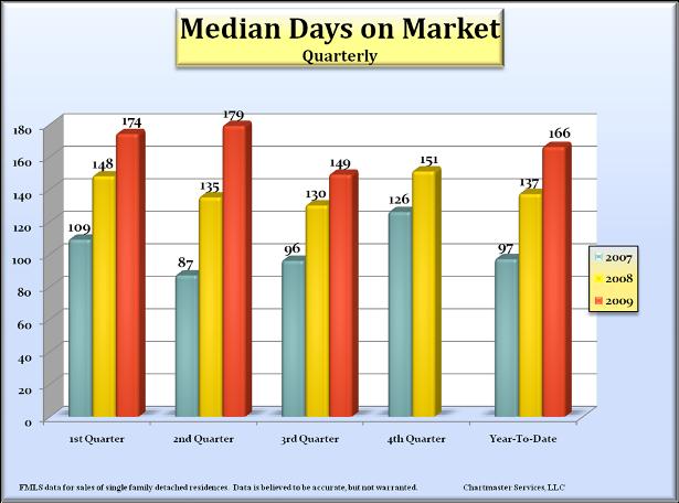 median_days_on_market_615