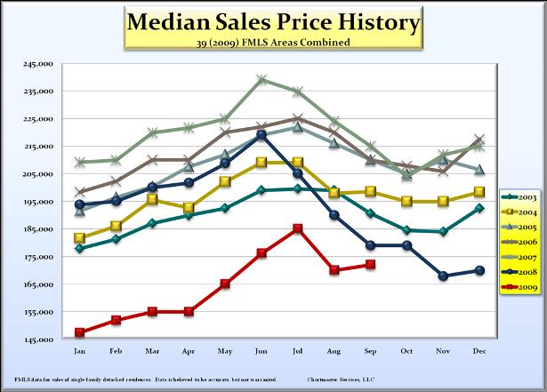 median_price_history_615