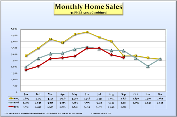 monthly_home_sales_615