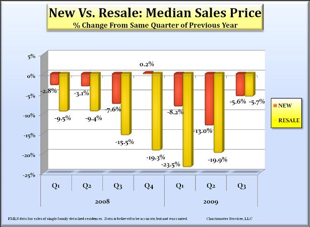 new-resale_median_615