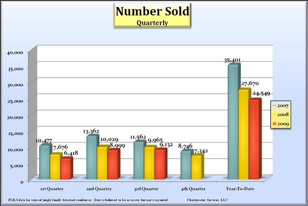 number_sold_615