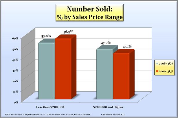 number_sold__price_range_615