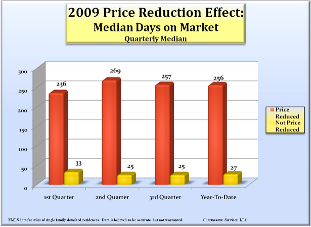 price_reduced_sales_effect_615
