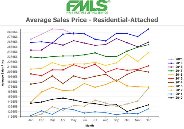 Townhome price chart